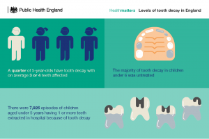 Public Health England dental health advice